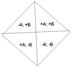 Картезианский квадрат